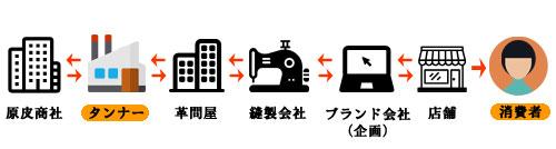 革製品の一般的な取引形態