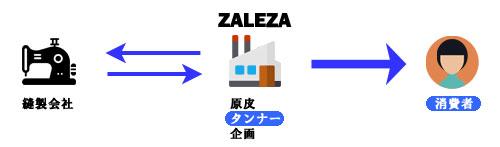 ZALEZAの取引形態